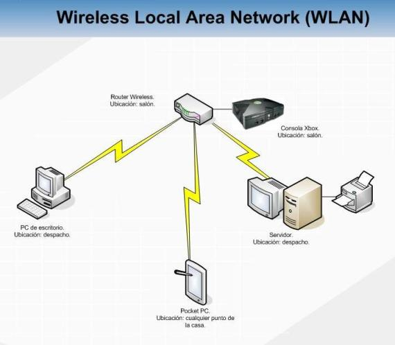 wireless LAN (WLAN or Wireless Local Area Network)